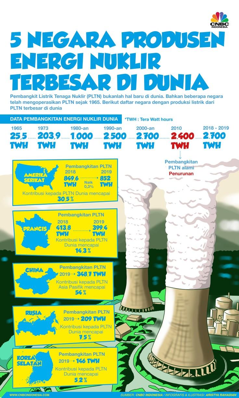 Infografis/5 Negara Produsen Energi Nuklir Terbesar DI Dunia
