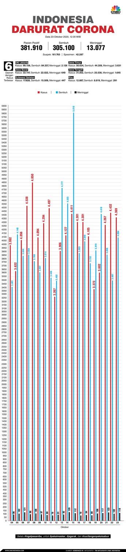Tambah 4.369, Kasus Positif Covid-19 di RI Tembus 380.000