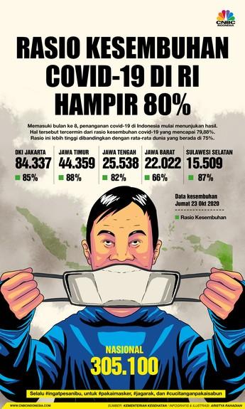 Rasio Kesembuhan Covid-19 di RI Hampir Tembus 80%
