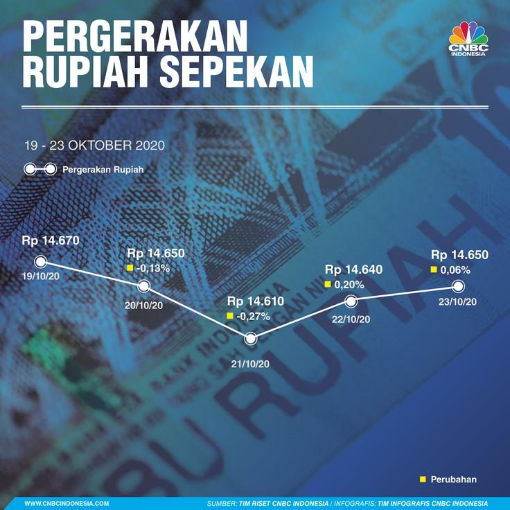 Infografis/ Pergerakan Rupiah Sepekan 19-23 Oktober 2020
