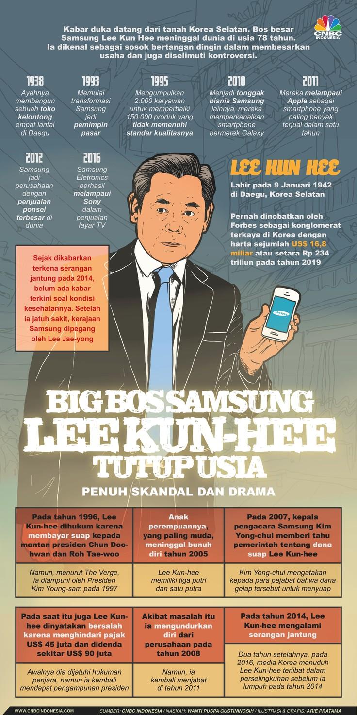 Infografis: Bos Samsung Lee Kun-hee Tutup Usia
