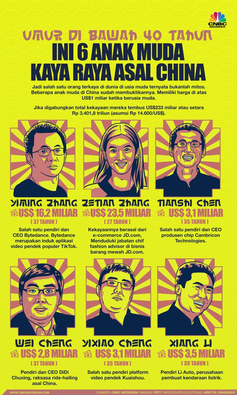 Infografis/ Umur dibawah 40 Tahun, ini 6 anak muda  kaya raya asal china