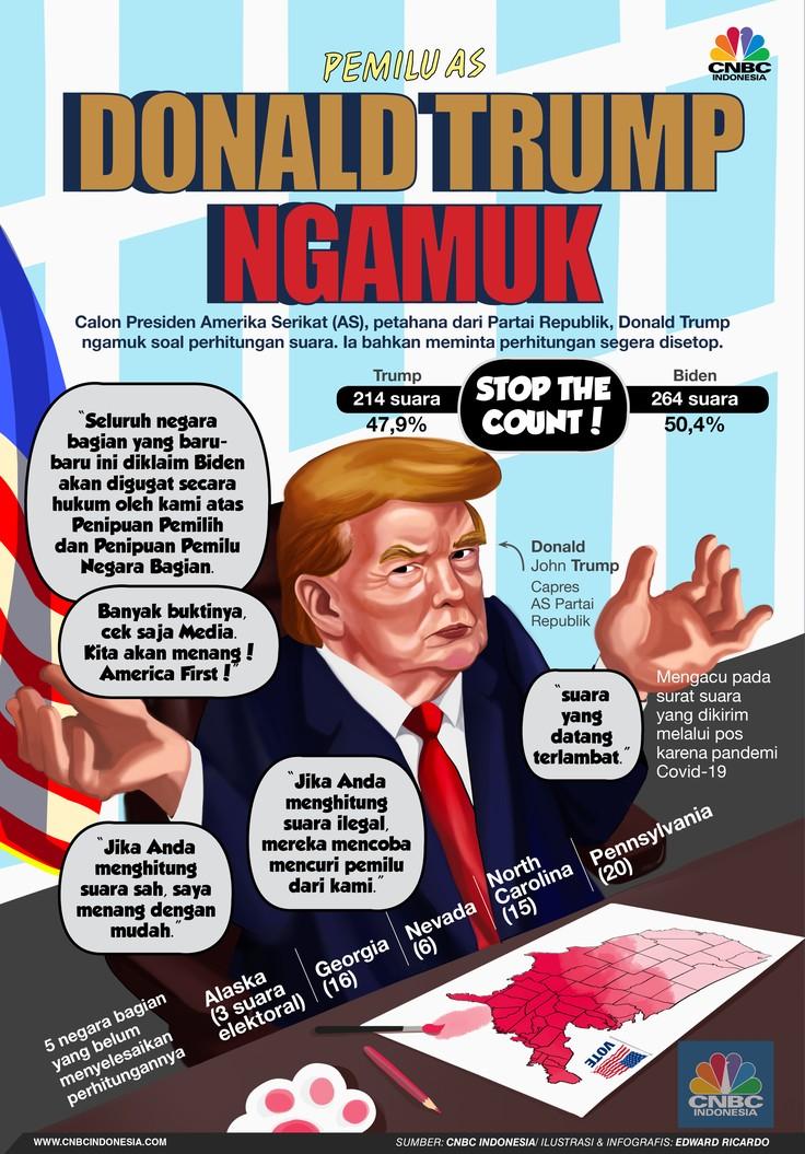 INFOGRAFIS, Pemilu AS, Donald Trump Ngamuk Minta Setop Perhitungan