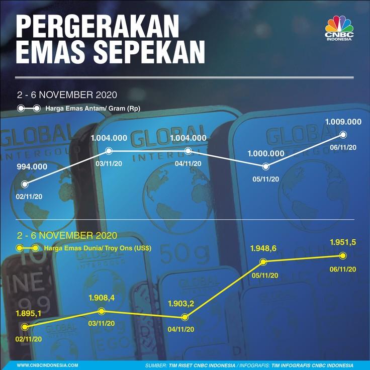 Infografis: Pergerakan Rupiah Sepekan (2 - 6 November 2020)