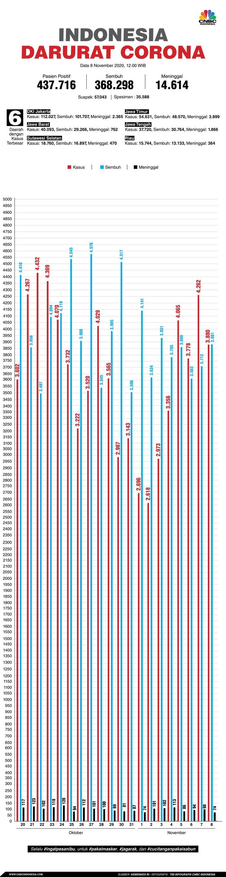 infografis: Indonesia Darurat Corona (per 08 November 2020)