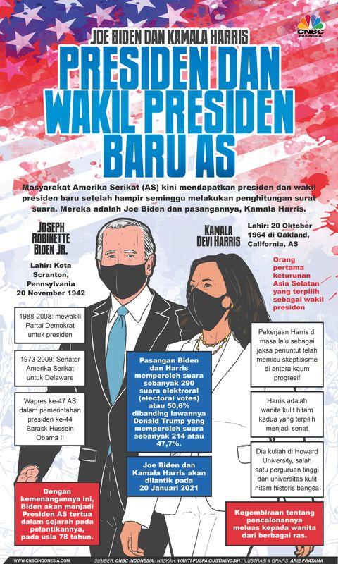 733kgqilabenrm https www cnbcindonesia com news 20201108145658 16 200199 2020 ganti presiden as joe biden kalahkan trump
