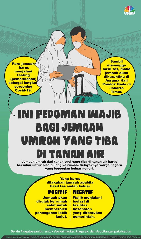 Infografis/ Ini Pedoman Wajib Bagi Jemaah Umroh yang Tiba  di Tanah Air