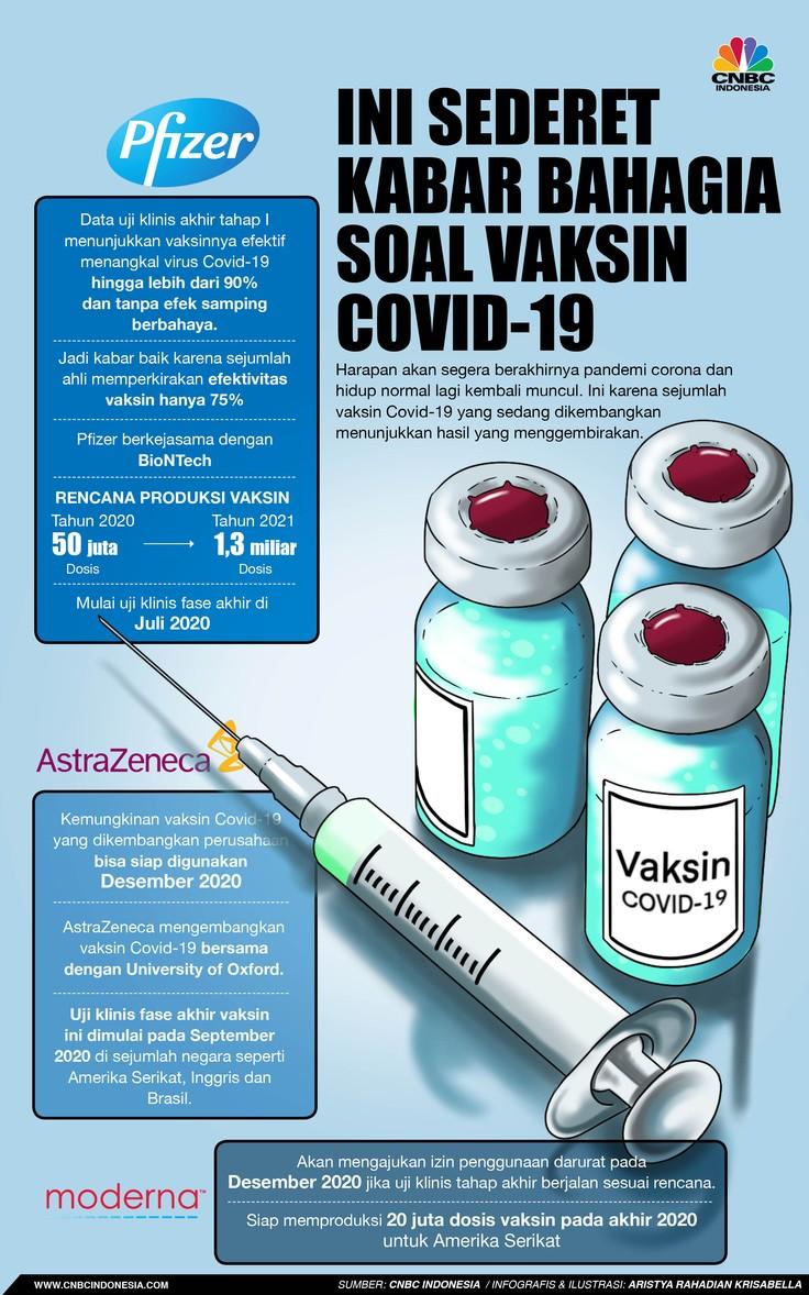 Infografis/Ini Sederet Kabar bahagia Soal Vaksin Covid-19/Aristya Rahadian