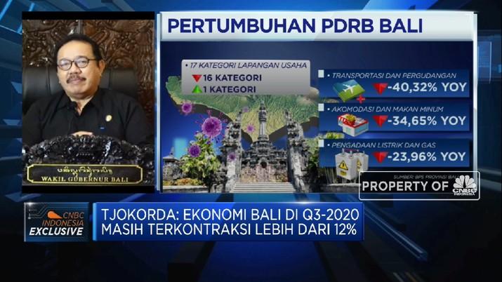 Perpanjang Nafas Pelaku Usaha, Bali Ajukan Pinjaman Lunak Rp 9,7 Triliun(CNBC Indonesia TV)