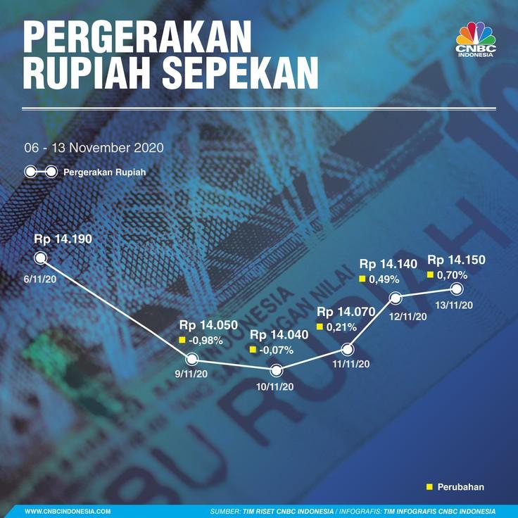 Infografis/ Pergerakan Rupiah Sepekan