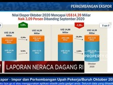 Oktober, Neraca Dagang RI Surplus USD 3,61 Miliar
