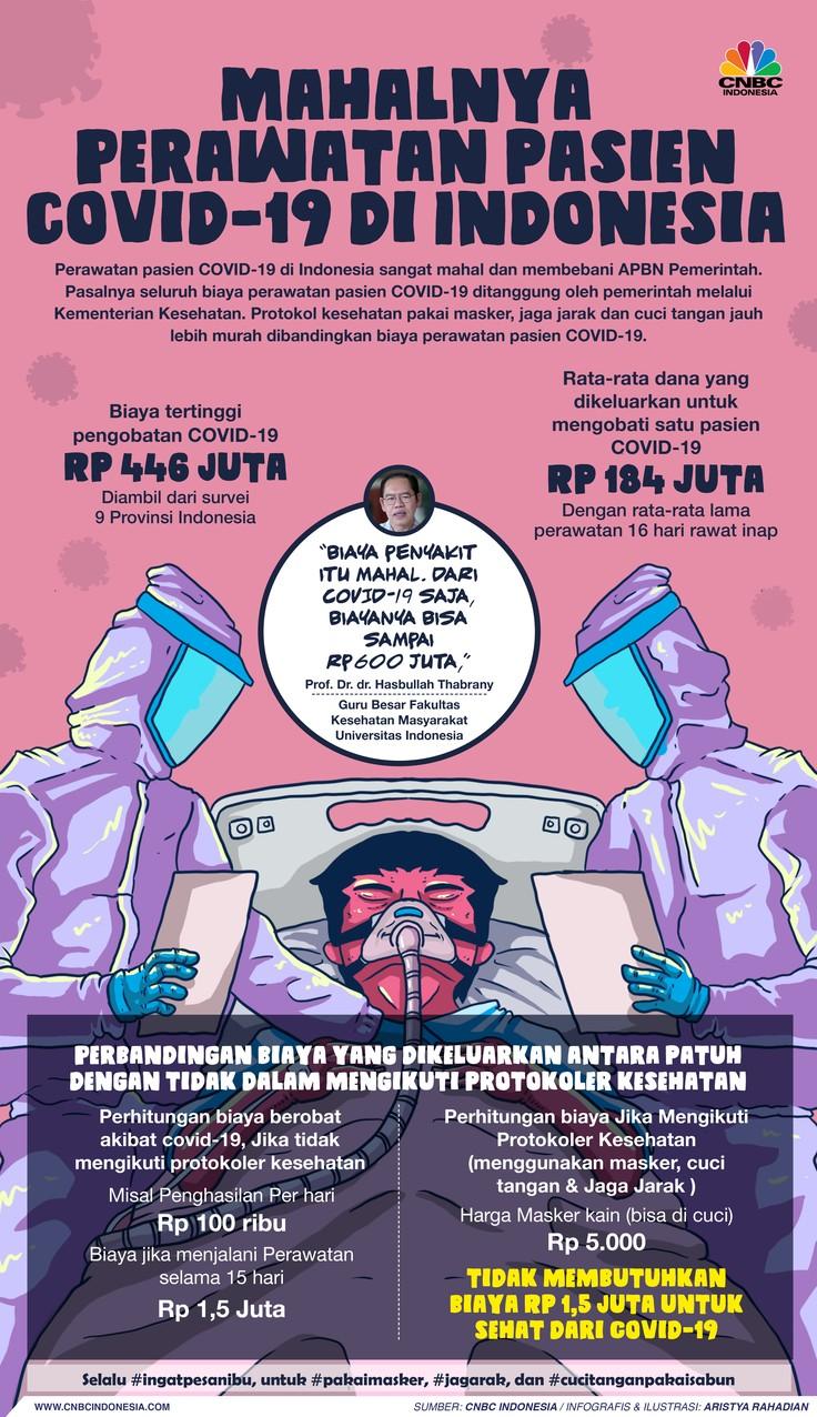 Infografis/ Mahalnya  Perawatan pasien covid-19 di Indonesia