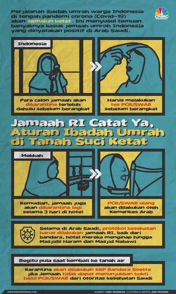 Jemaah RI Kena Covid-19, Aturan Ibadah Umroh Makin Ketat!