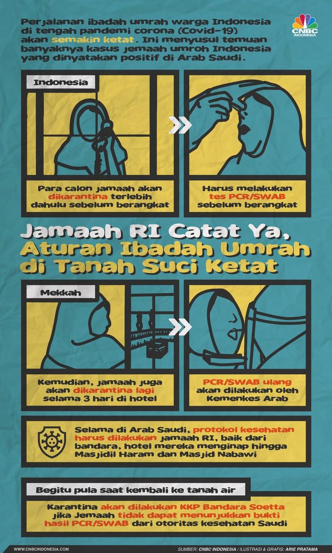 Infografis: Jamaah RI Catat Ya, Aturan Ibadah Umrah di Tanah Suci Ketat