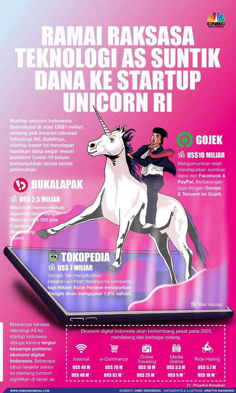 Infografis/Ramai Raksasa Teknologi AS Suntik Dana ke Startup Unicorn RI/Aristya Rahadian