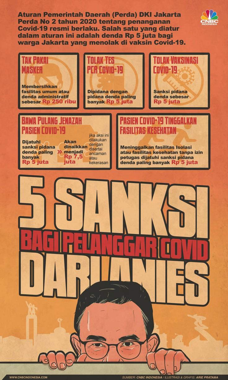 Infografis: 5 Sanksi Bagi Pelanggar Covid Dari Anies