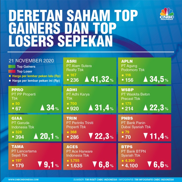 Infografis, Deretan Saham Top Gainers and Top Losers