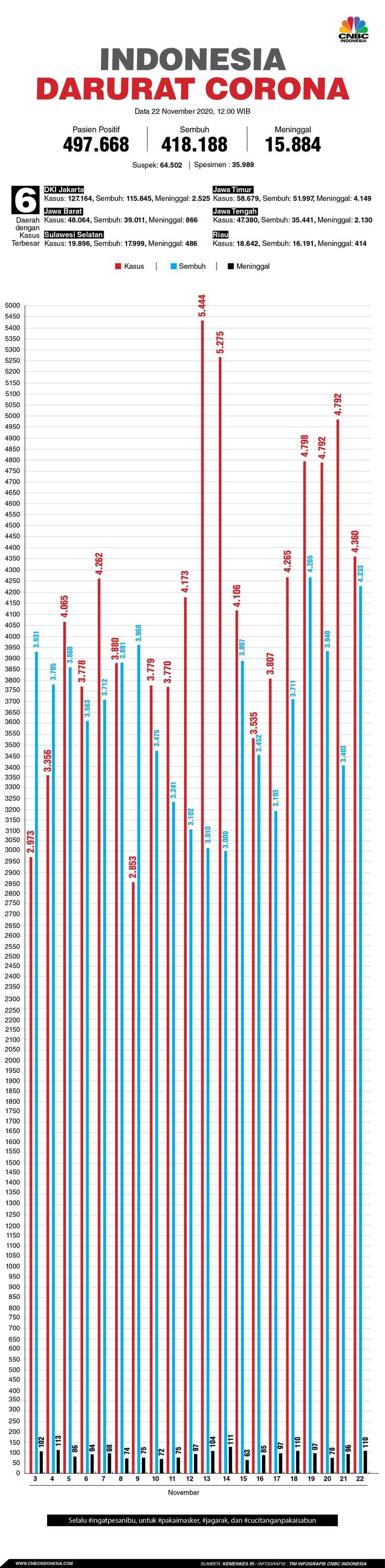 infografis, Update Corona 221120