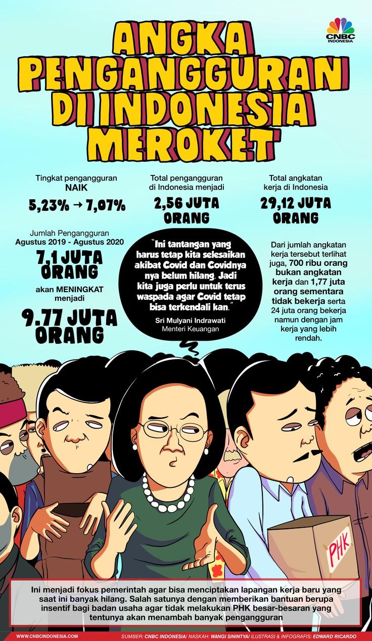 INFOGRAFIS, Angka Pengangguran di Indonesia Meroket
