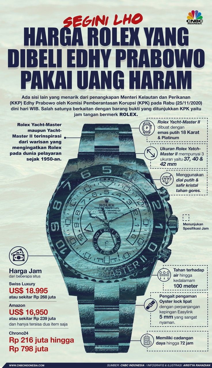 Infografis/Segini Lho Harga Rolex yang Dibeli Edhy Prabowo Pakai Uang Haram/Aristya Rahadian
