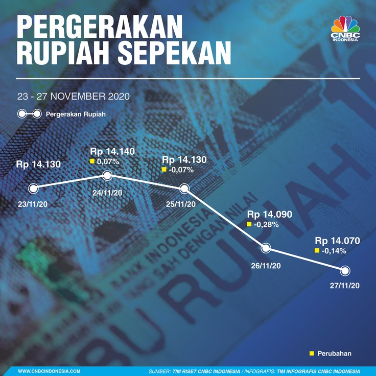 Infografis: Pergerakan Rupiah Sepekan (23 - 27 November 2020)