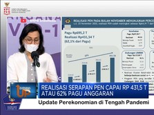 Realisasi Serapan PEN Capai Rp 431,5 T Atau 62% Pagu Anggaran