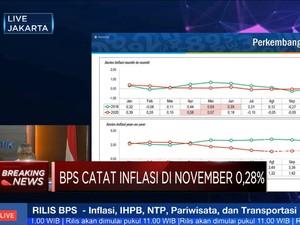 BPS: Terjadi Inflasi 0,28% (mtm) di November 2020
