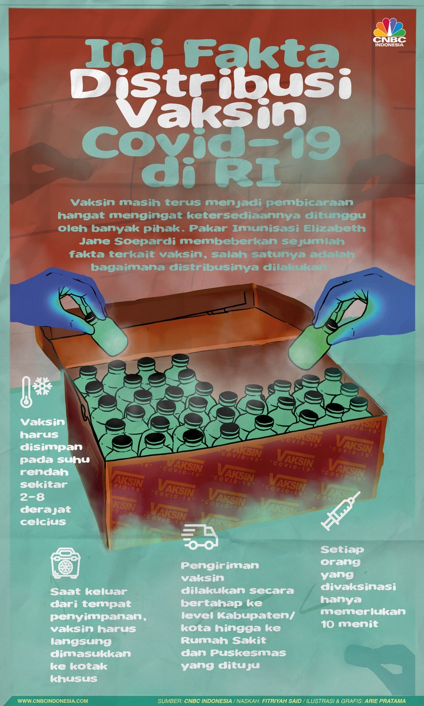 Infografis: Ini Fakta Distribusi Vaksin Covid-19 di RI