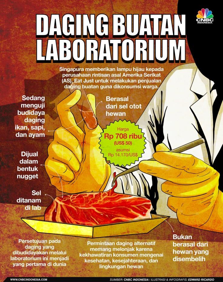 INFOGRAFIS, Daging Buatan Laboratorium