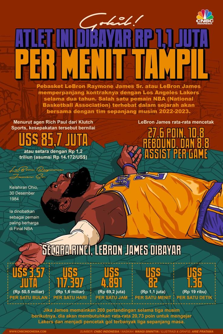 Infografis: Gokil! Atlet Ini Dibayar Rp 1,1 Juta per Menit Tampil