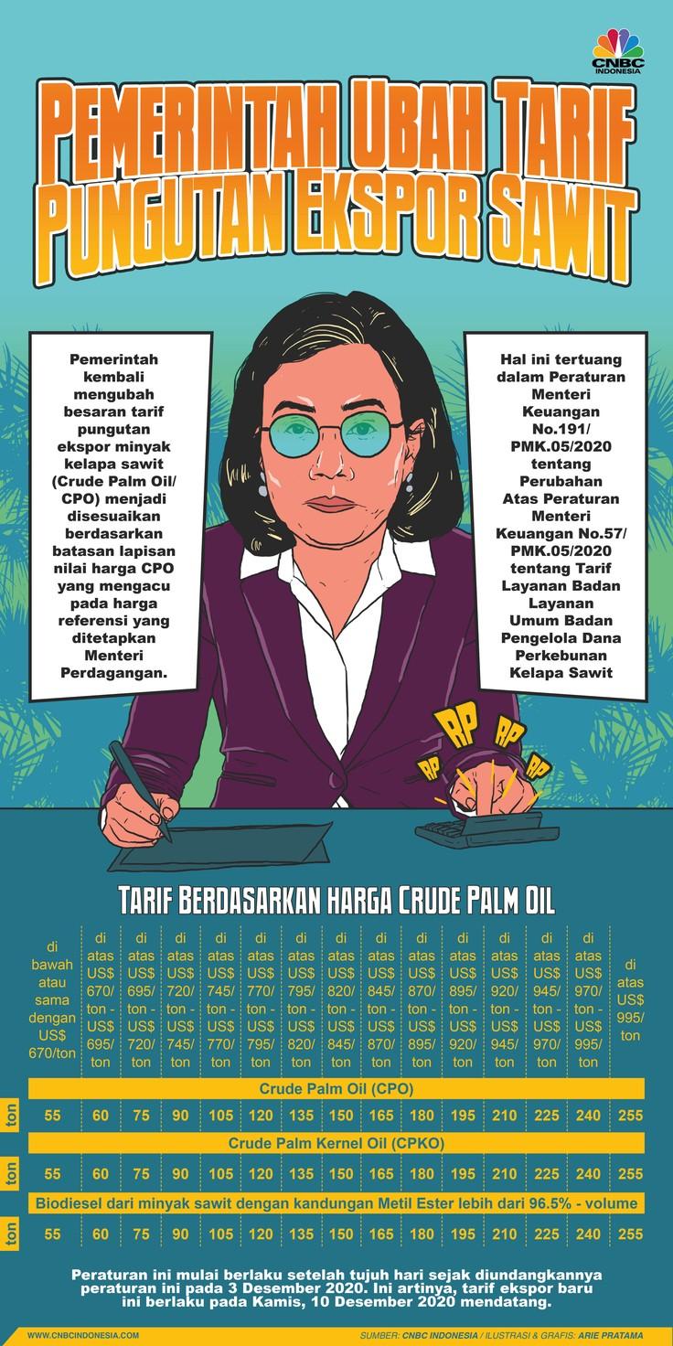 Infografis: Sah! Pemerintah Ubah Tarif Pungutan Ekspor Sawit