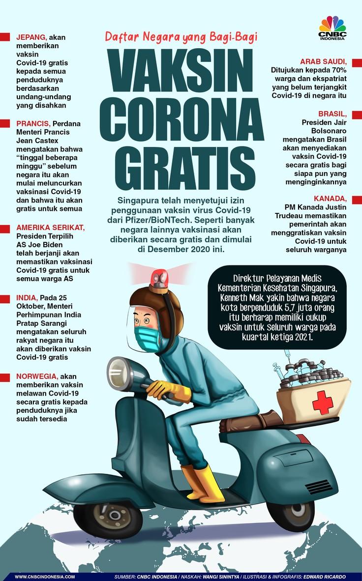 INFOGRAFIS, Daftar Negara yang Bagi-Bagi Vaksin Corona Gratis