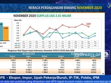 Neraca Perdagangan November 2020 Surplus USD 2,62 Miliar