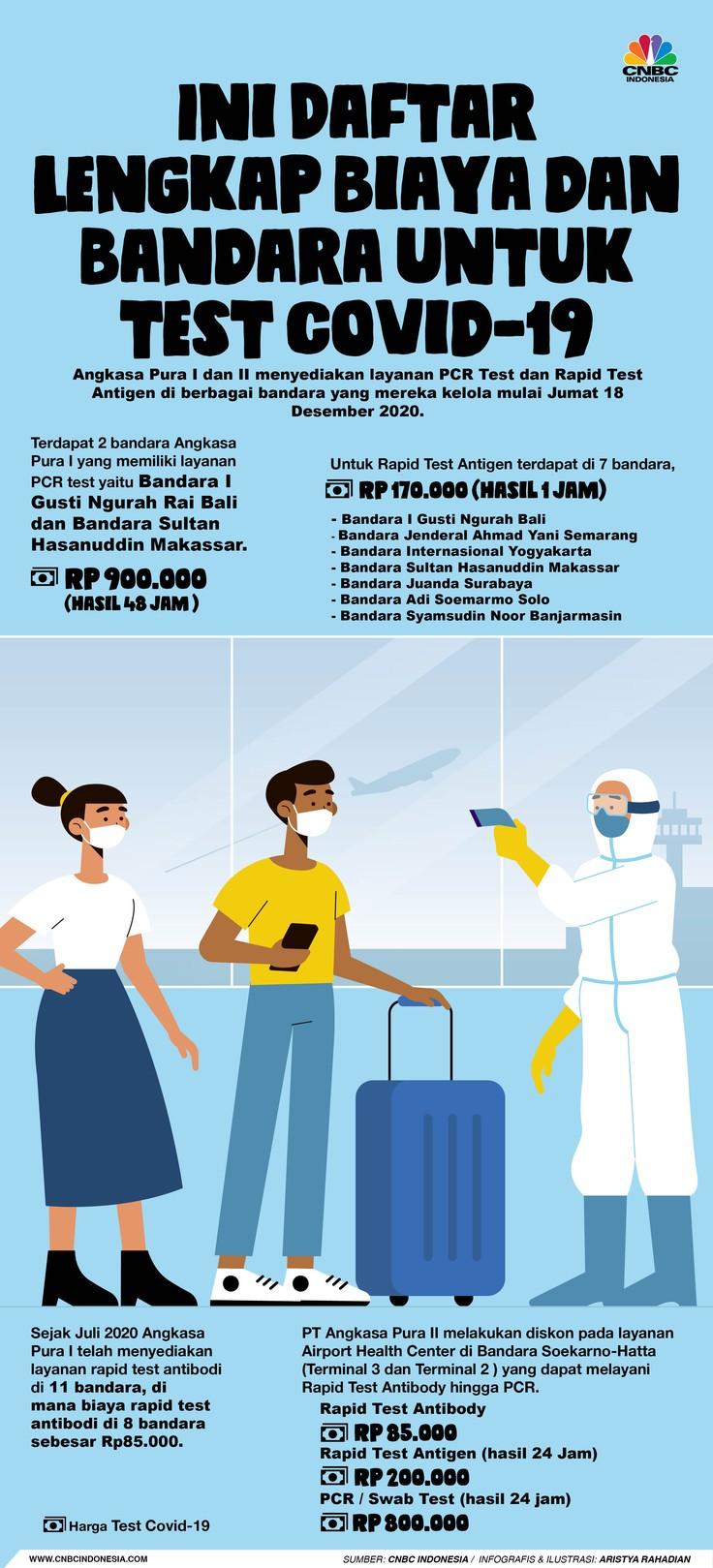 Infografis/ Ini daftar Lengkap Biaya dan Bandara untuk test covid-19