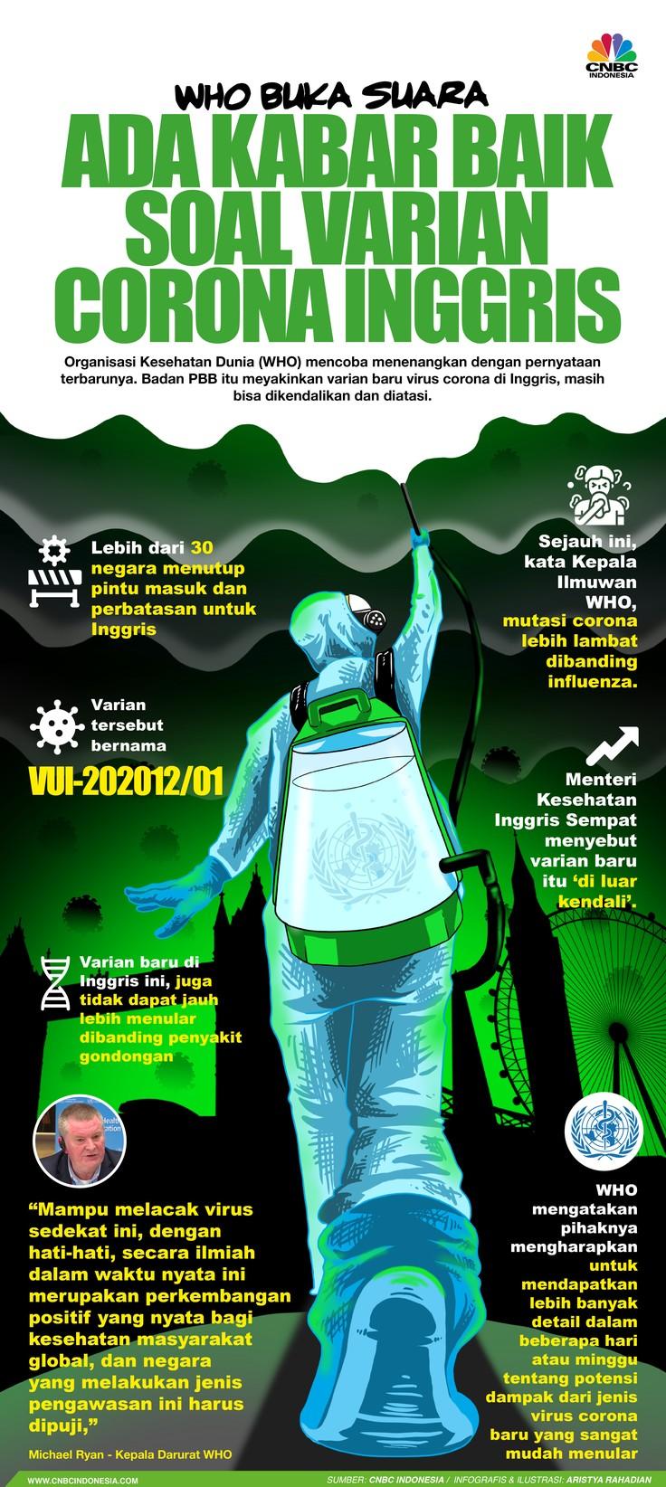 Infografis/ WHO Buka Suara, Ada Kabar Baik Soal Varian Corona Inggris/Aristya Rahadian