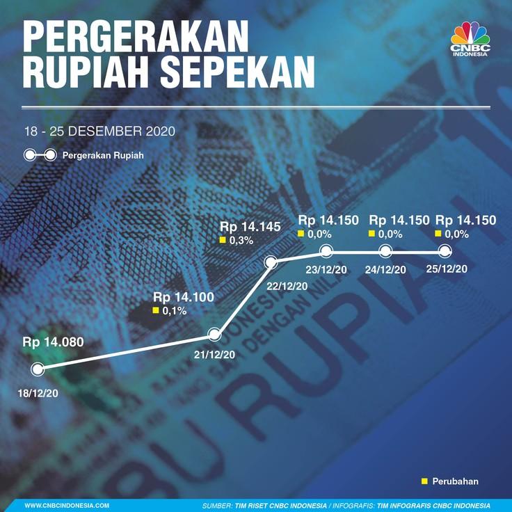 Infografis/Rupiah Sepekan 18-25 Desember 2020