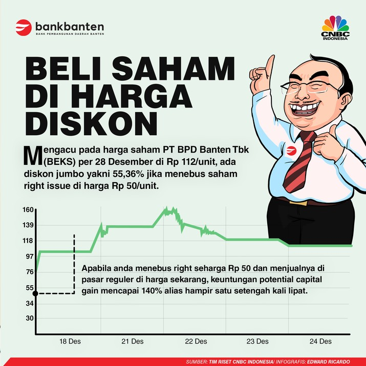INFOGRAFIS IKLAN (Bank Banten), Beli Saham di Harga Diskon