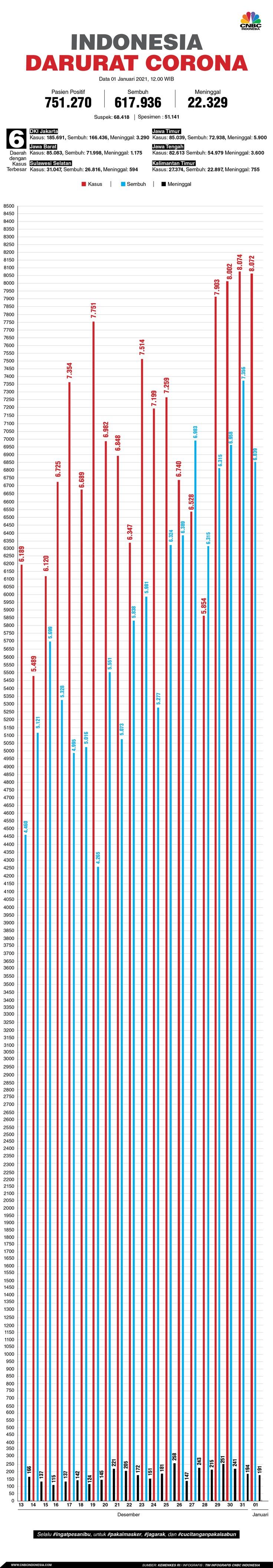 Infografis/Update Corona 01 Desember 2021