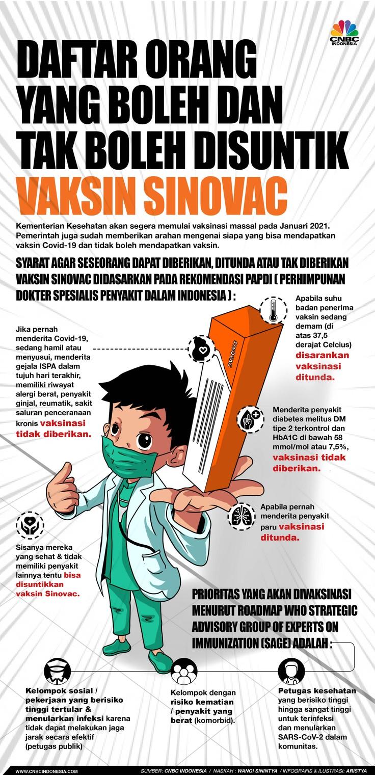 Infografis/Daftar Orang yang Boleh & Tak Boleh Disuntik Vaksin Sinovac/Aristya Rahadian