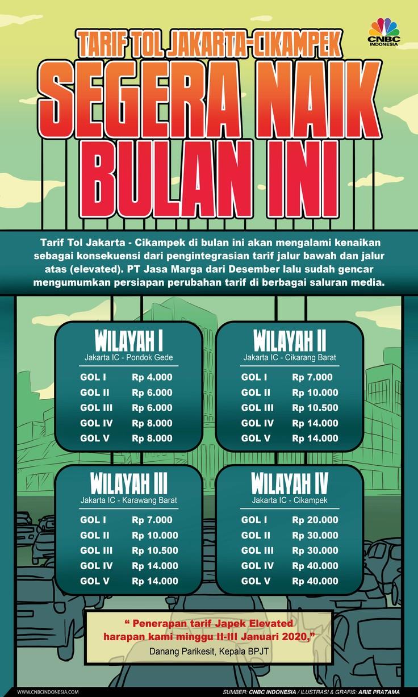 Infografis: Tarif Tol Jakarta-Cikampek Segera Naik Bulan Ini