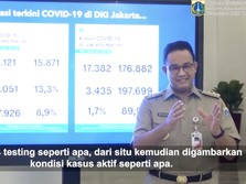 Tambah 3.165 Pasien, Kasus Aktif DKI Tembus 20 Ribu Pak Anies