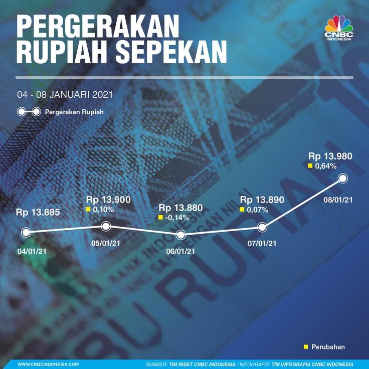 Infografis: Pergerakan Rupiah Sepekan (04 - 08 Januari 2021)