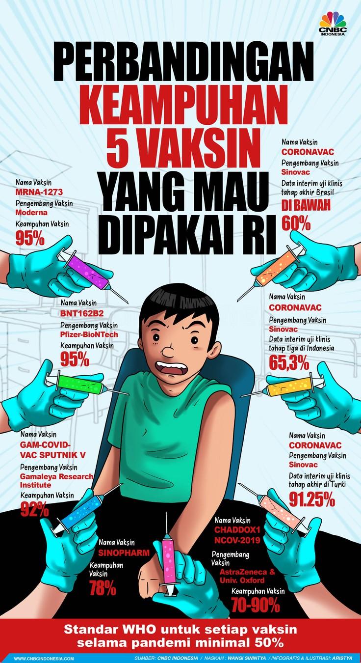 Infografis/Perbandingan keampuhan 5 vaksin yang mau dipakai RI/Aristya Rahadian