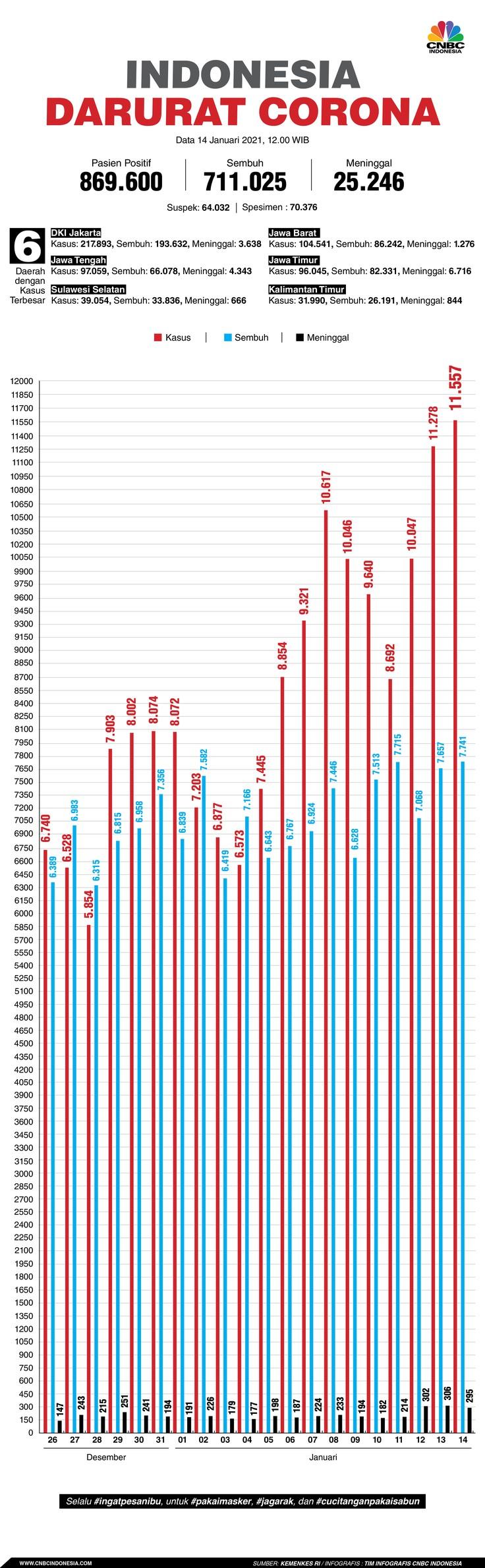 Infografis: Indonesia Darurat Corona (per 14 Januari 2021)