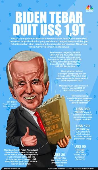 No Kaleng-kaleng! Biden Tebar Stimulus Raksasa US$ 1,9 T