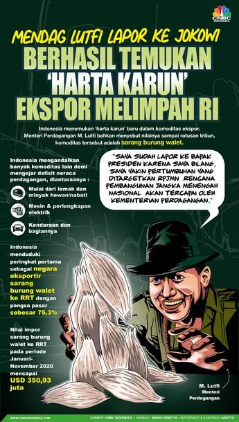 Mendag Lutfi Lapor ke Jokowi, Ada 'Harta Karun' RI Rp 500 T