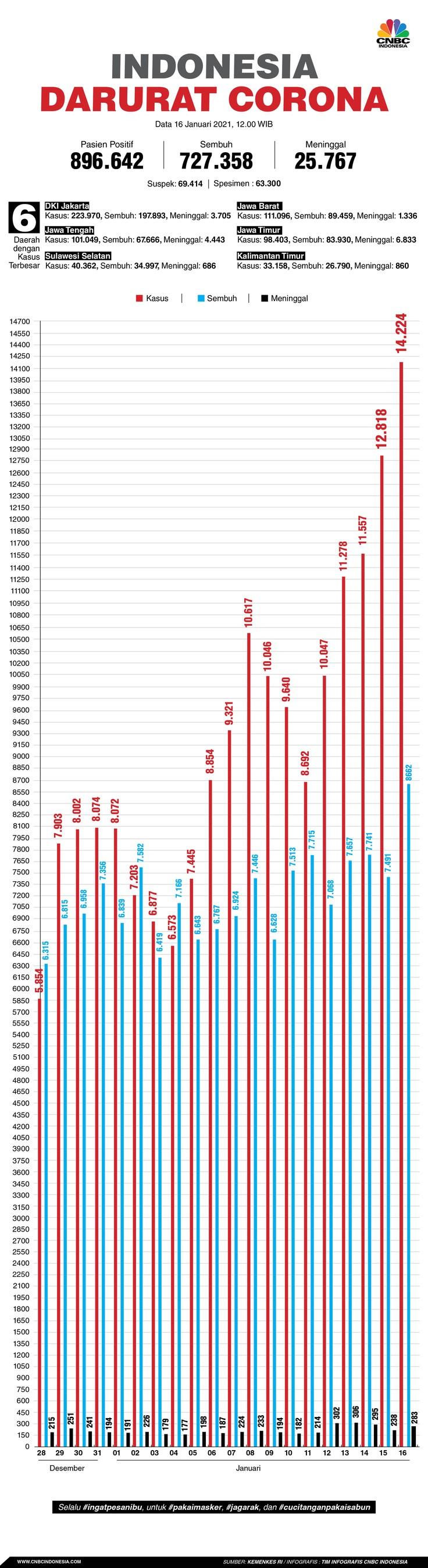Infografis/Update corona 16 Januari 2021