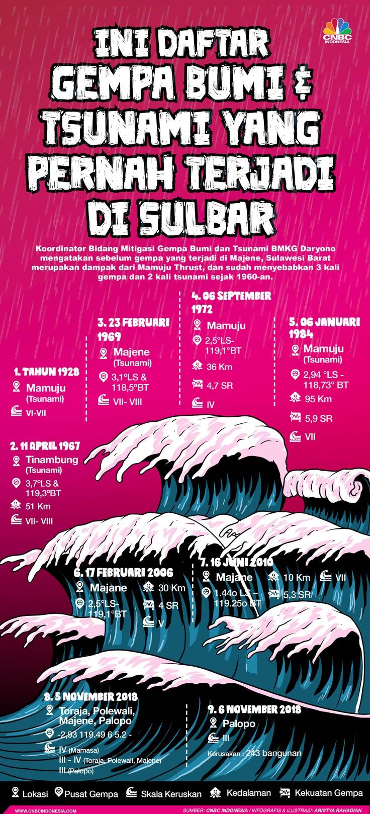 Infografis/Ini Daftar Gempa Bumi dan Tsunami yang pernah terjadi di Sulbar/Aristya Rahadian