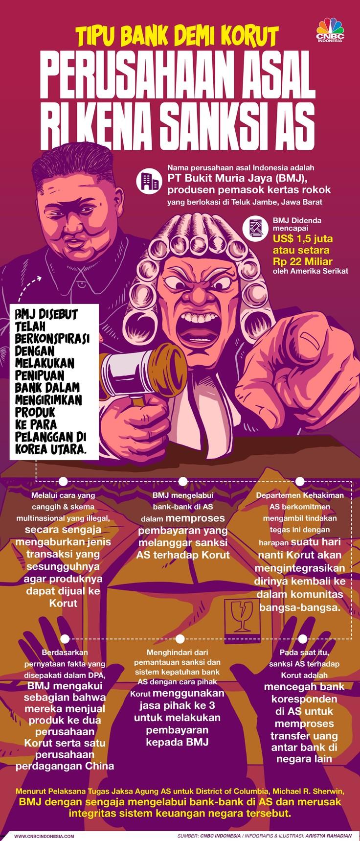 Infografis/Tipu Bank Demi Korut, Perusahaan Asal RI kena Sanksi AS/Aristya Rahadian