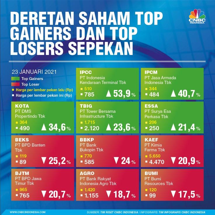 INFOGRAFIS, Saham Top Gainers Top Losers